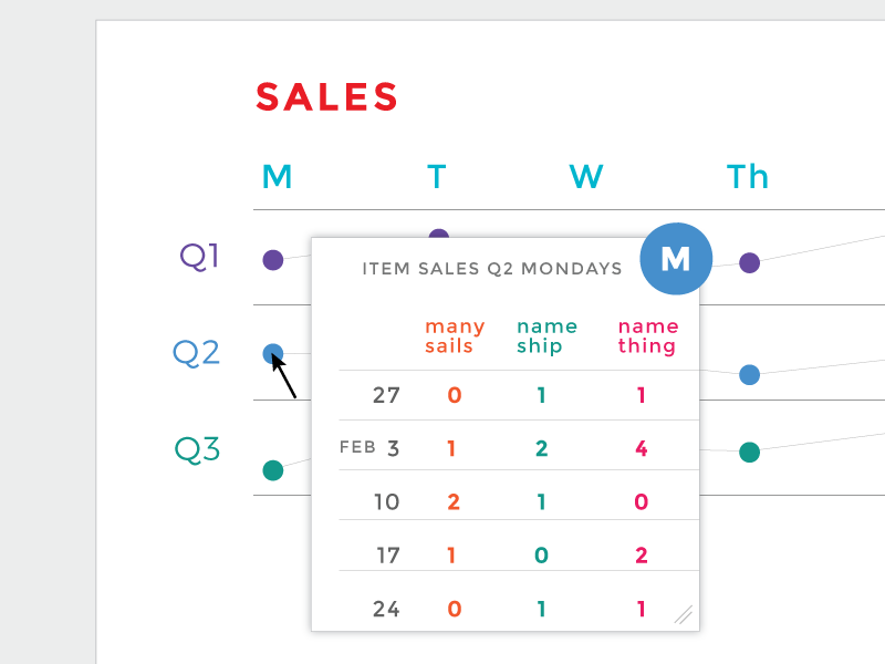 chart to view sales status by day of week