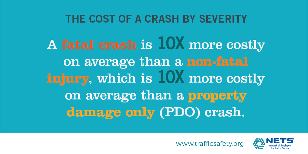 Cost of a Crash by Severity infographic from Cost of Crashes