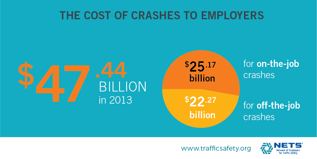 Cost infographic from Cost of Crashes