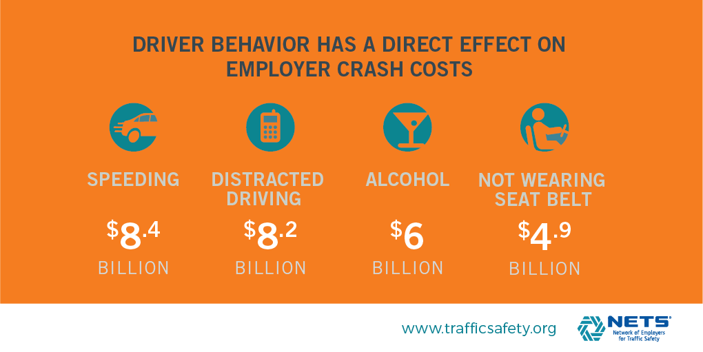 Driver behavior infographic from Cost of Crashes.