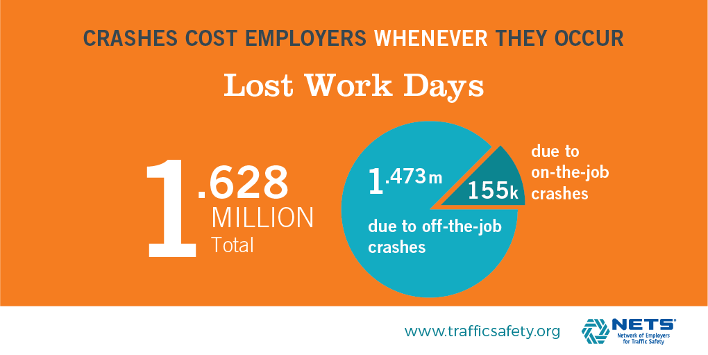 Lost work days infographic from Cost of Crashes.