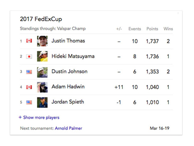 Golf leaderboard with 1-5 rank, country flag, photo, =/-, number of events, points, and wins columns.