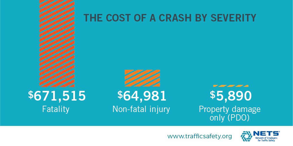 Cost of a Crash by Severity (fatality costs) infographic from Cost of Crashes