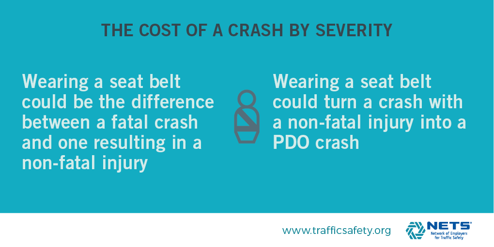 Cost of a Crash by Severity (seat belt) infographic from Cost of Crashes