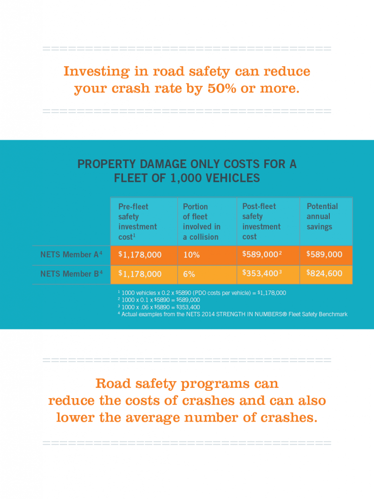 Property damage costs for a fleet of 1,000 vehicles.